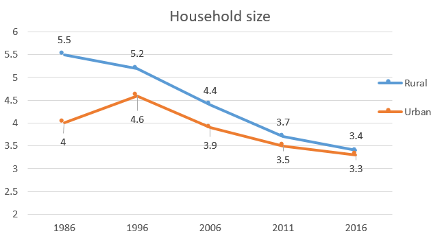 Iran Census - Household size